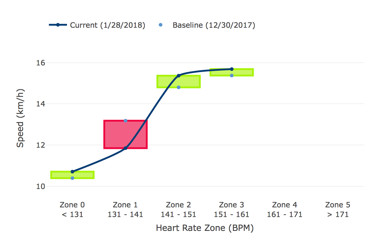 Your performance controlled for level of effort. Shows your recent speed or power grouped by heart rate zone.
